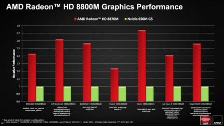 Фото - #CES | AMD представила мобильную серию графики Radeon HD 8000